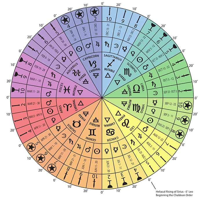 Tarot Cards for Zodiac Sign - colorful wheel