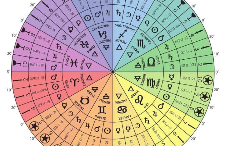 Tarot Cards for Zodiac Sign