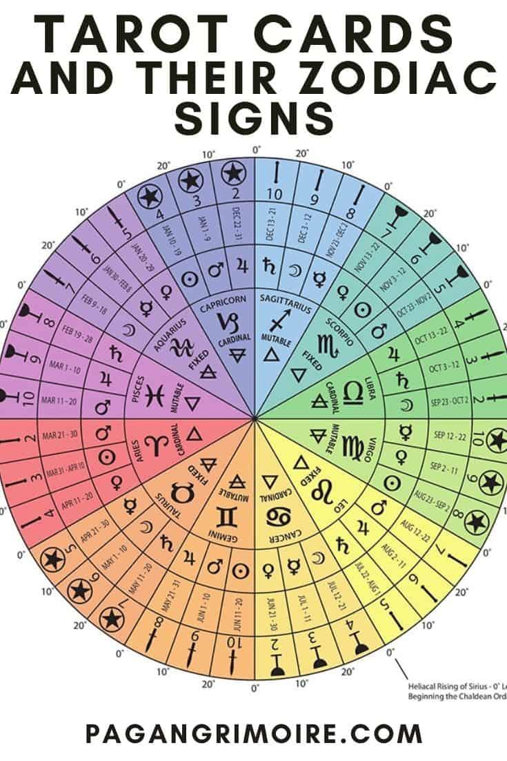 Tarot Cards for Zodiac Sign - Pin